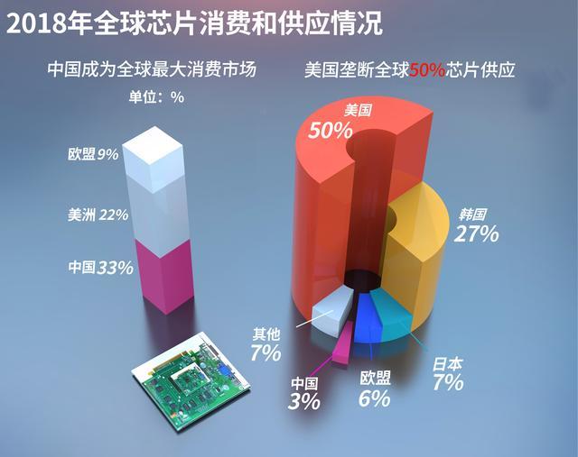 損失11172億後,美國允許7傢企業恢復芯片供應!華為回應-圖5