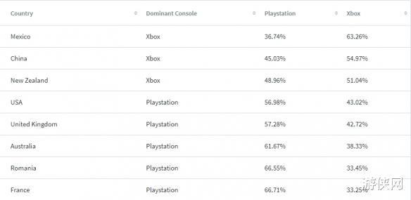 豹女出装_主机大战谁能赢?全球84%的国家PS5需求量比XSX高-第3张图片-游戏摸鱼怪