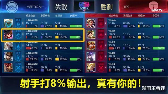 EDGM0-3TES:16連敗打破KPL紀錄,舊夢射手8%輸出,要拿什麼贏?-圖2