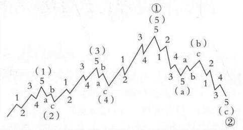 理財小知識——波浪理論簡介-圖3