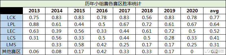 LOL歷年小組賽各賽區勝率統計:LCK賽區處於穩定統治地位-圖2