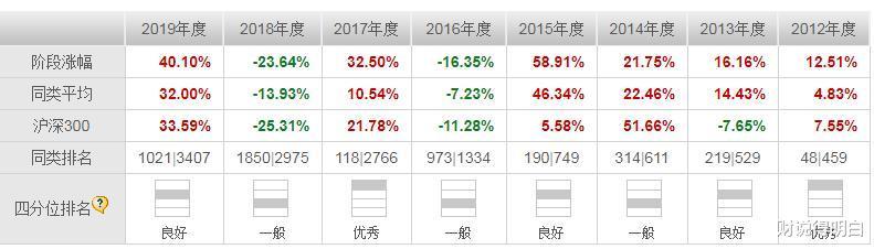 十倍基匯添富優勢精選,三年僅漲72%,繼續投資嗎?-圖3
