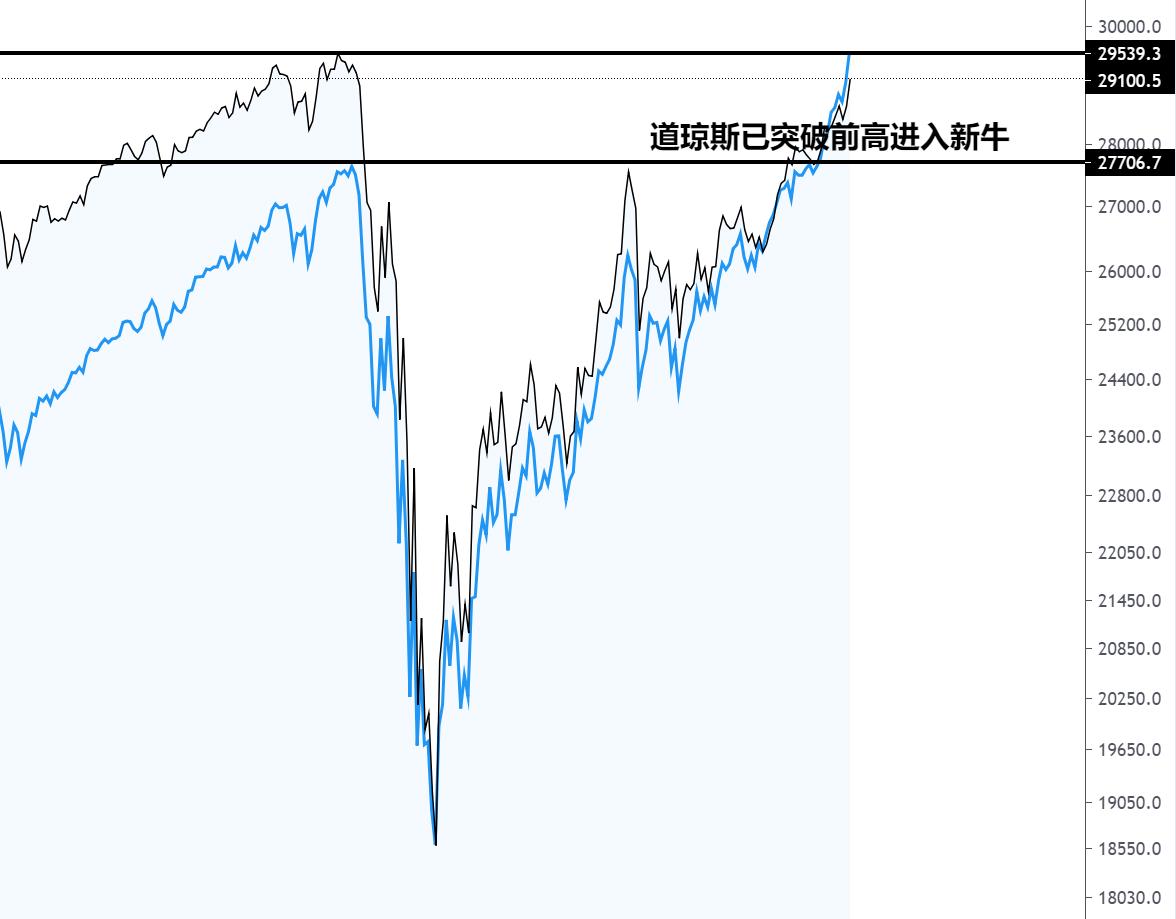 我對華爾街機構看漲黃金表示質疑-圖2