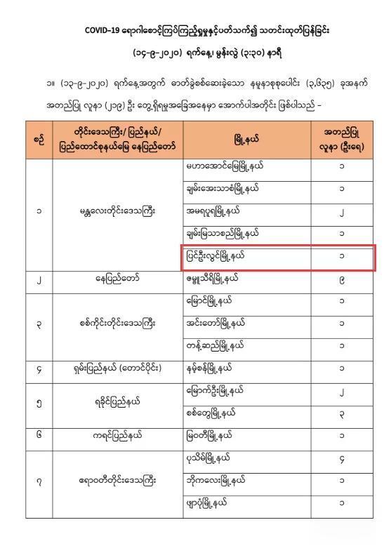 緬甸疫情向軍方入侵,彬烏倫五人確診其中四人是軍人-圖3