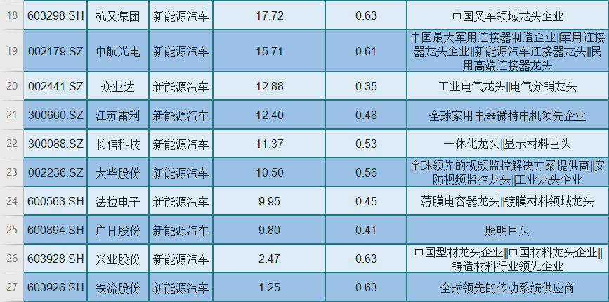 新能源汽車概念大幅拉升:盤點26隻被嚴重低估的績優龍頭股(名單)-圖2
