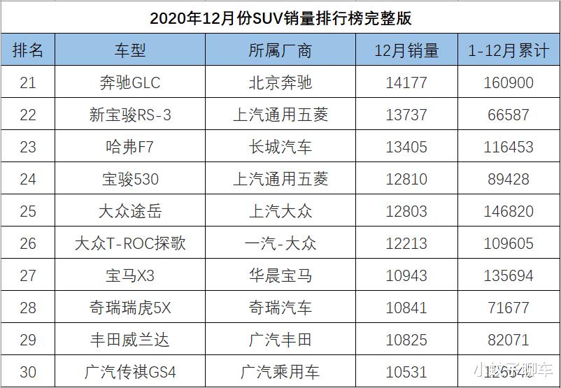12月SUV銷量排名完整版,捷途X70再度崛起,哈弗大狗破萬-圖3