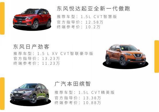 年輕人首臺SUV如何選?起亞傲跑vs日產勁客vs本田繽智-圖2