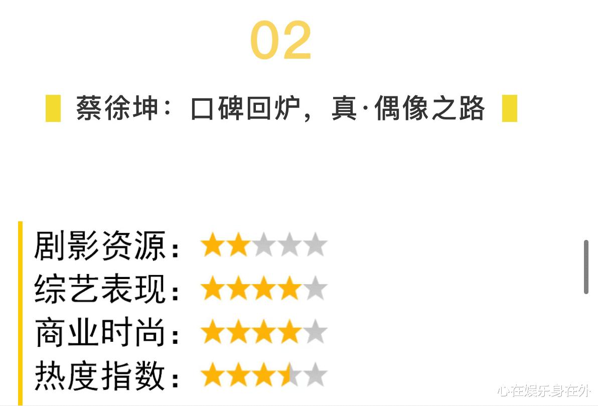 """媒體評""""新四大偶像小生"""",蔡徐坤影視資源虐,肖戰有兩個弱項-圖4"""