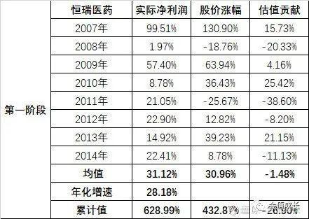 A股失去的7年(投資經驗的個人分享)下-圖5