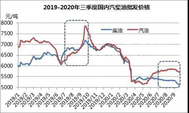 油價調整信息:10月6日,國內各地最新92號;95號汽油價格-圖3