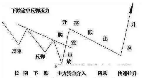 """中國股市:""""死氣沉沉""""意味著什麼?將開啟新一輪""""強降雨""""?-圖7"""