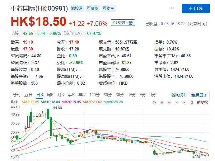 節後港股長紅,科技股領漲,中芯國際股價反彈-圖3