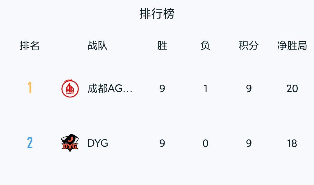 徐智秀_KPL秋季赛:成都AG用实力打破质疑,DYG九连胜终结-第2张图片-游戏摸鱼怪