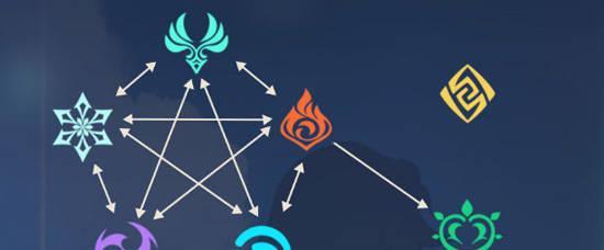 网页游戏武林英雄_《原神》:领略一下提瓦特大陆元素的力量,精通元素用法才是最强-第2张图片-游戏摸鱼怪