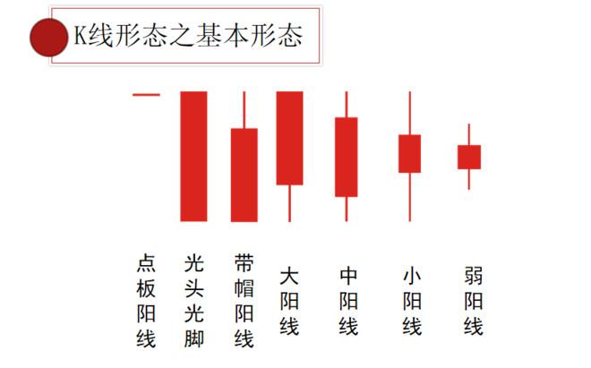 K線系統總結:每個股民都應該掌握的入門基礎-圖3