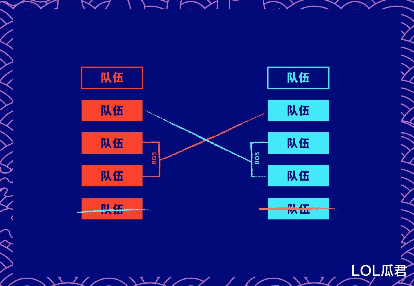 LPL復活賽打不成瞭,越南空缺名額已由LCK頂上,同時入圍賽制改動-圖4