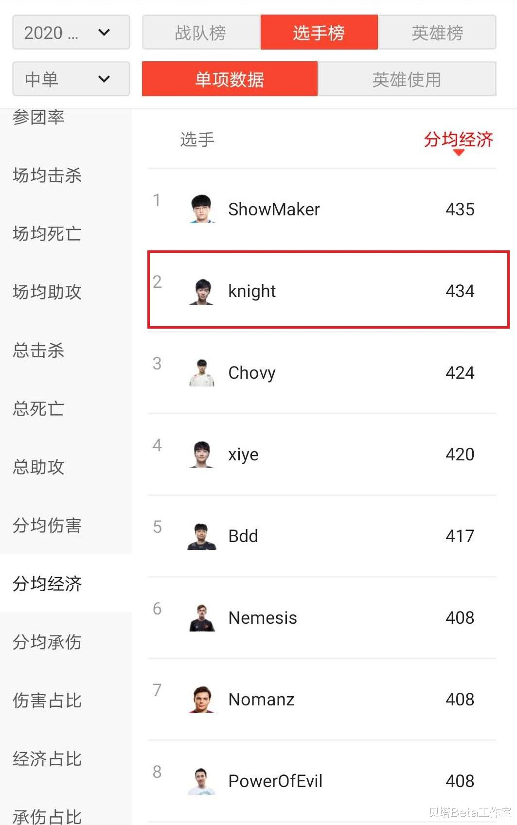 S10小組賽第1輪後,Knight被質疑表現不佳!7項數據排名倒數-圖5