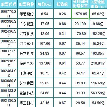 A股30隻半導體潛力股(名單),最高凈利潤增長15倍-圖4