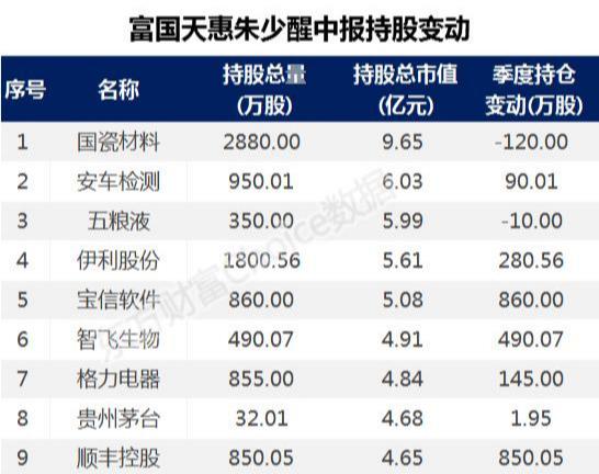 """你會""""抄作業""""嗎?陳光明、馮柳、林園、裘國根等大佬爆買股來瞭-圖5"""