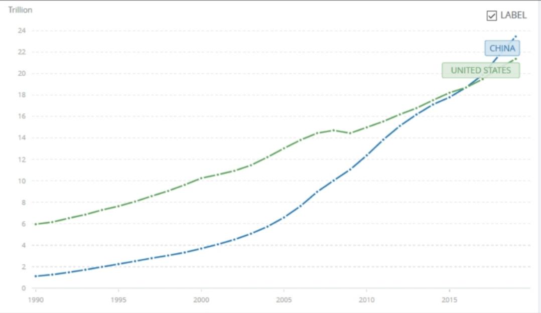 中國的名義GDP一定會超過美國嗎?-圖3