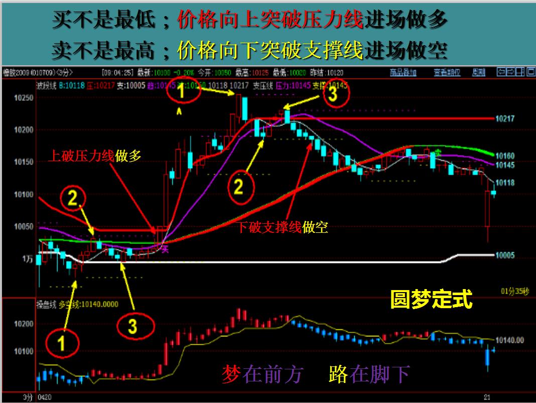 數位期貨冠軍的交易精華-圖4