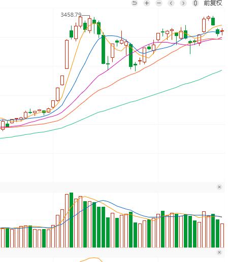 已經橫盤一個半月的A股將迎來變盤-圖4