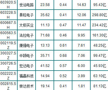 A股30隻半導體潛力股(名單),最高凈利潤增長15倍-圖6