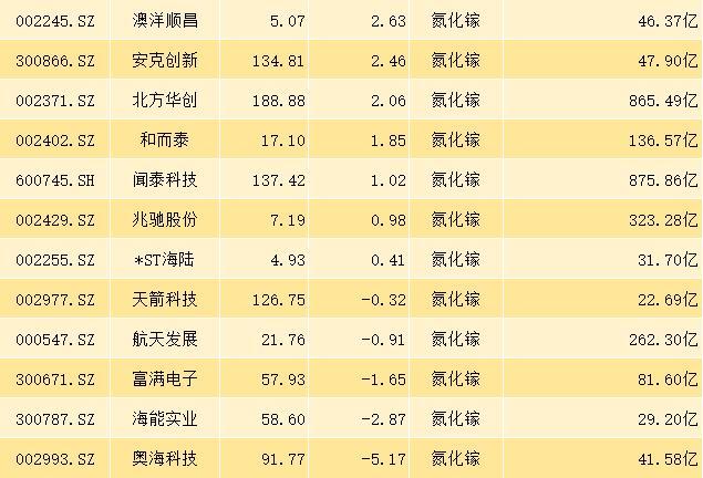 27隻氮化鎵概念股,主力凈流入超11億,下周繼續領漲?-圖3