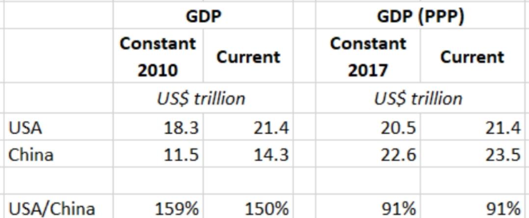 中國的名義GDP一定會超過美國嗎?-圖2