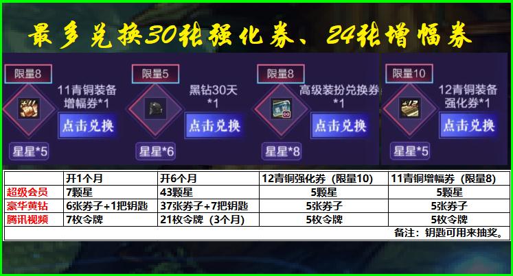 DNF:三大平臺聯袂推出活動,最多換30張12強化券,可惜是青銅的-圖3