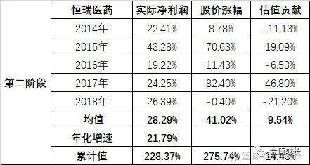 A股失去的7年(投資經驗的個人分享)下-圖6