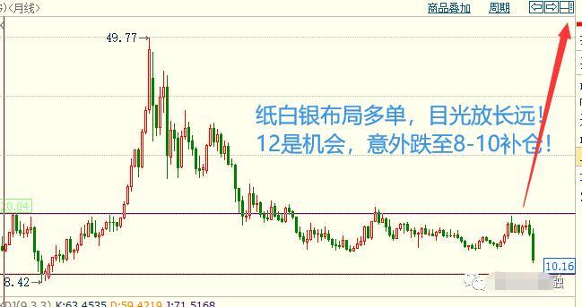 楊朋威:黃金市場硝煙不斷繼續大掃蕩,日線收斂三角(周評)!-圖5
