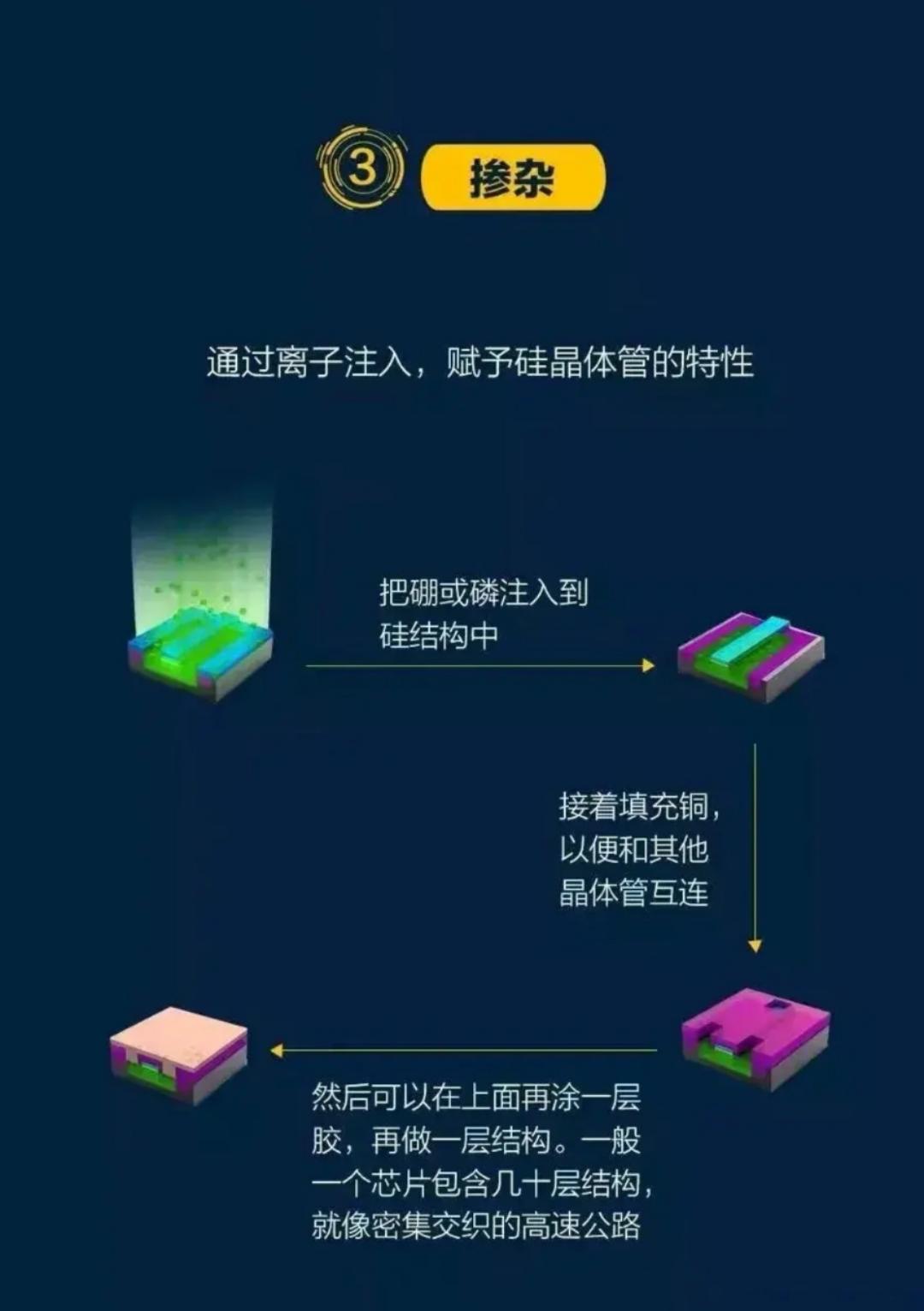 華天科技:已具備基於5nm芯片的封測能力!-圖3