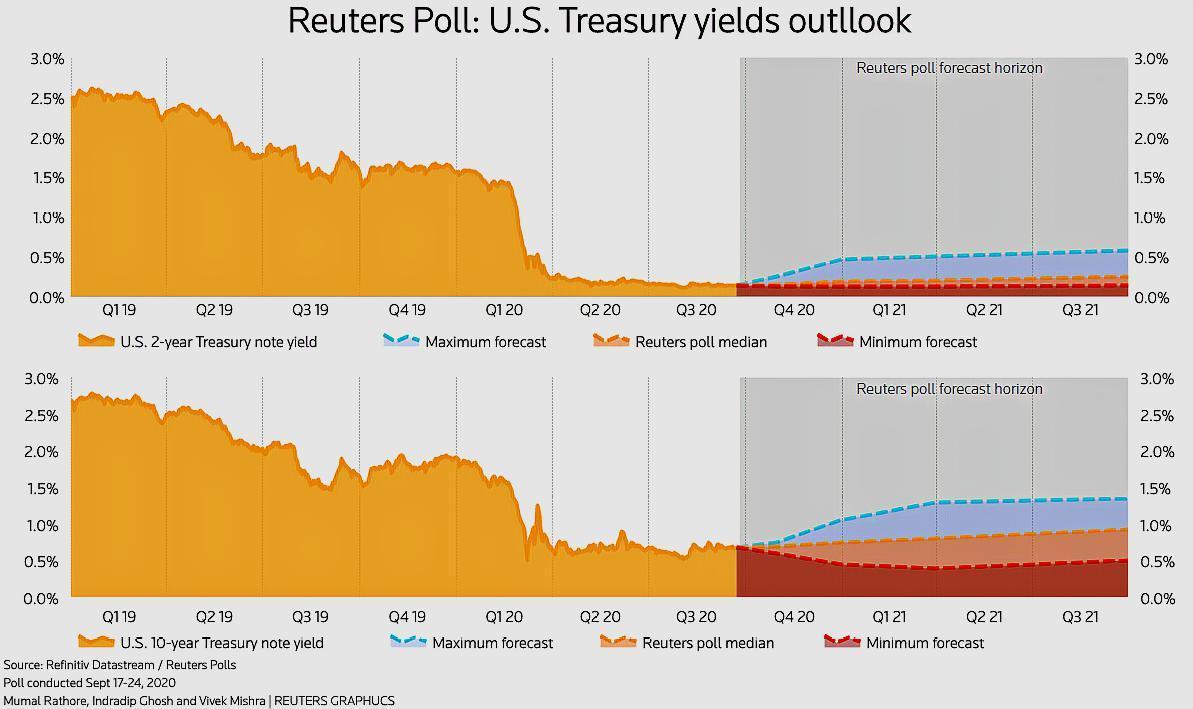 耶倫:美國實行負利率是早晚的事,美國退回金本位或正邁出重要一步-圖4