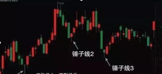 """中國股市:反復牢記""""錘子線買進,上吊線賣出"""",練到極致是絕活-圖4"""