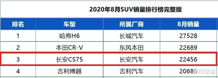 25724臺,9月長安CS75銷量出爐,能否進單月銷量前二還不好說-圖5