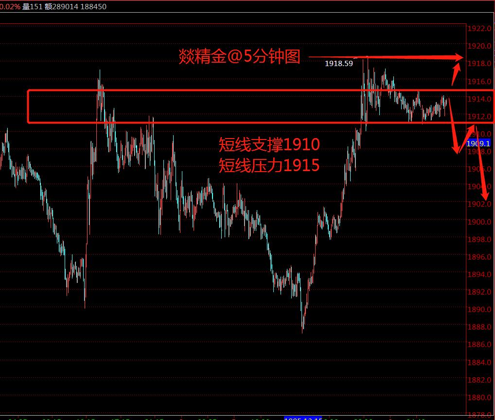 燚精金:20.10.6金價關鍵位置等待破位原油今日先空後多-圖3