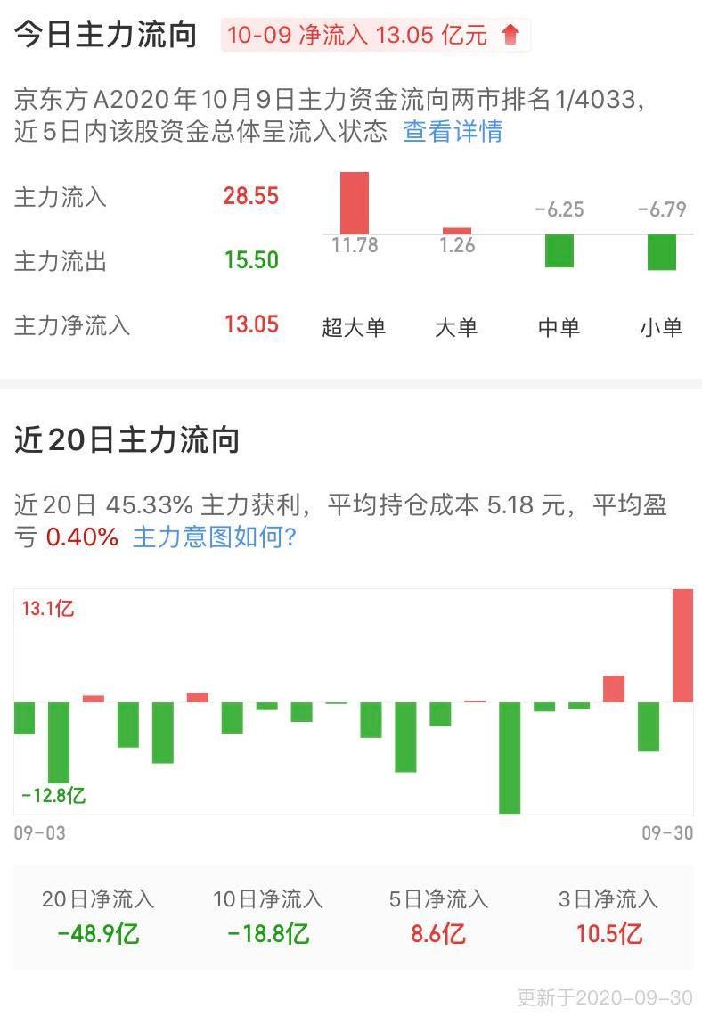 老師傅—趣談股票-京東方A-圖3