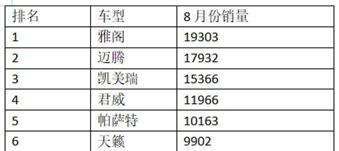 B級車市場格局生變,邁騰超凱美瑞直逼雅閣,天籟亞洲龍有點掉隊-圖2