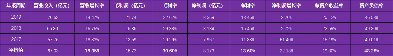 A股漂亮50龍頭股:安琪酵母,國內酵母龍頭,酵母中的貴州茅臺-圖5