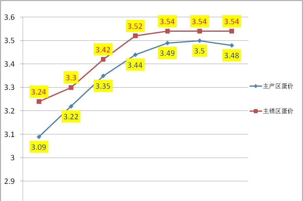 8月23日蛋價|主產區均價止漲回跌,蛋價震蕩模式或開啟!-圖1