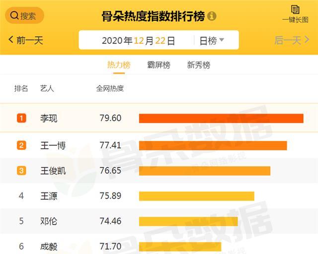"""網絡""""最火""""藝人排行大洗牌,肖戰跌出前5,榜首不是王一博-圖8"""