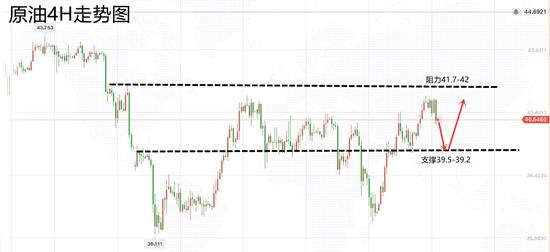 白靈雁:10.10黃金回歸上漲瞭麼,周一金油策略-圖3