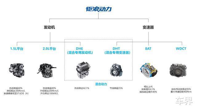 """熱效率高至42.1%:廣汽傳祺發佈""""鉅浪""""動力,果然黑科技!-圖2"""