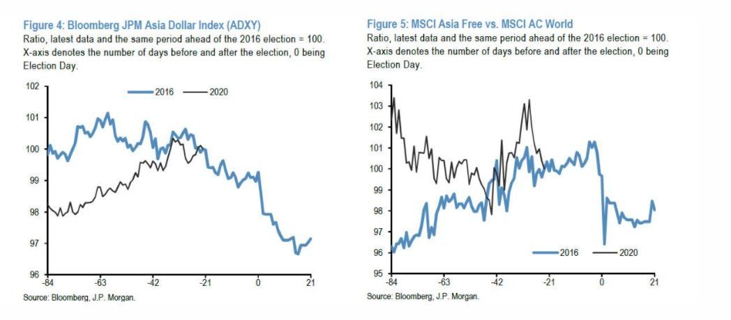 """摩根大通:""""特朗普的勝利將為市場帶來巨大驚喜""""-圖6"""