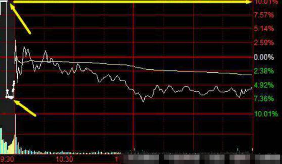 """中國股市:""""集合競價漲停又打開""""意味什麼? 看不懂可能滿倉被套-圖7"""