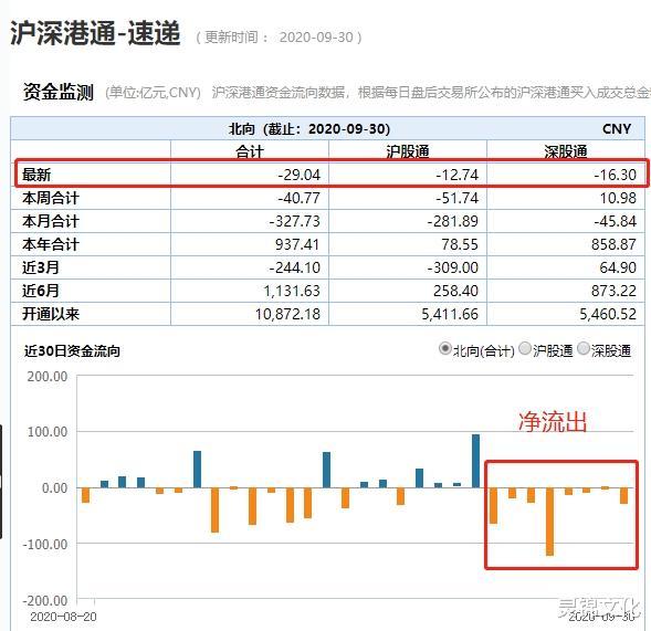 再見黑9月!3.8萬億市值蒸發 A股戶均虧2萬 外資跑瞭328億!-圖5