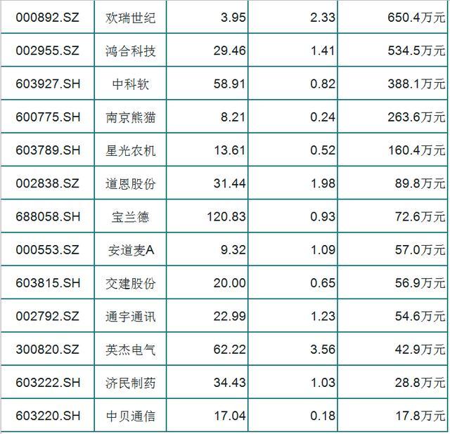 26隻出現底部反轉的股票,(000034)主力流入2.07億-圖2