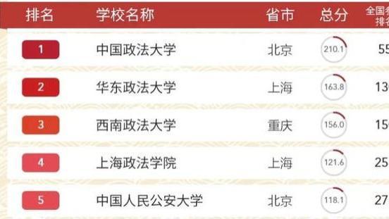 33所政法类大学最新排行出炉:华东政法大学排第二
