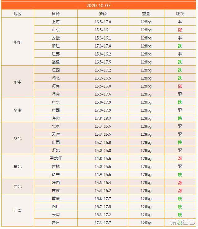 """10月7日豬價:5漲12跌!毛豬價""""3連跌"""",要跌回5月""""地板線""""?-圖3"""